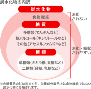 炭水化物の分類