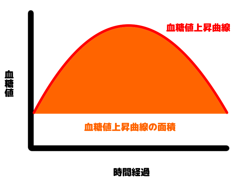 GI値の説明(血糖値上昇曲線の面積)用画像